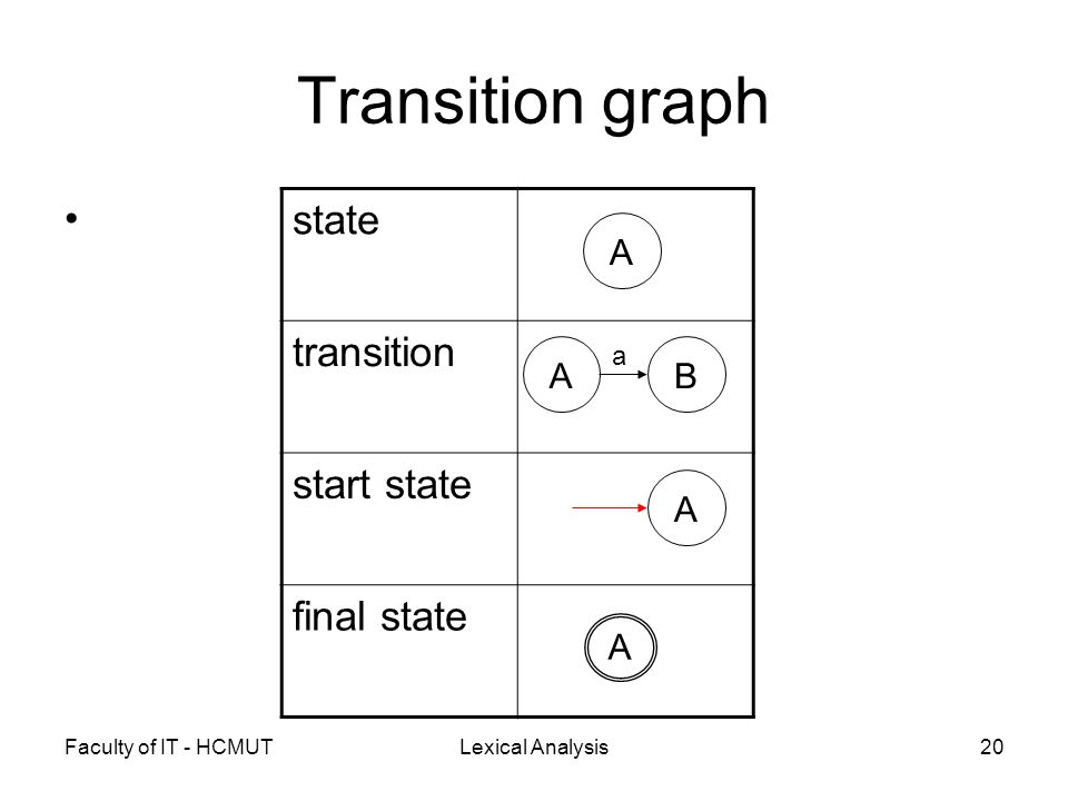 Faculty of IT - HCMUTLexical Analysis20 Transition graph state transition start state final state AB a A A A