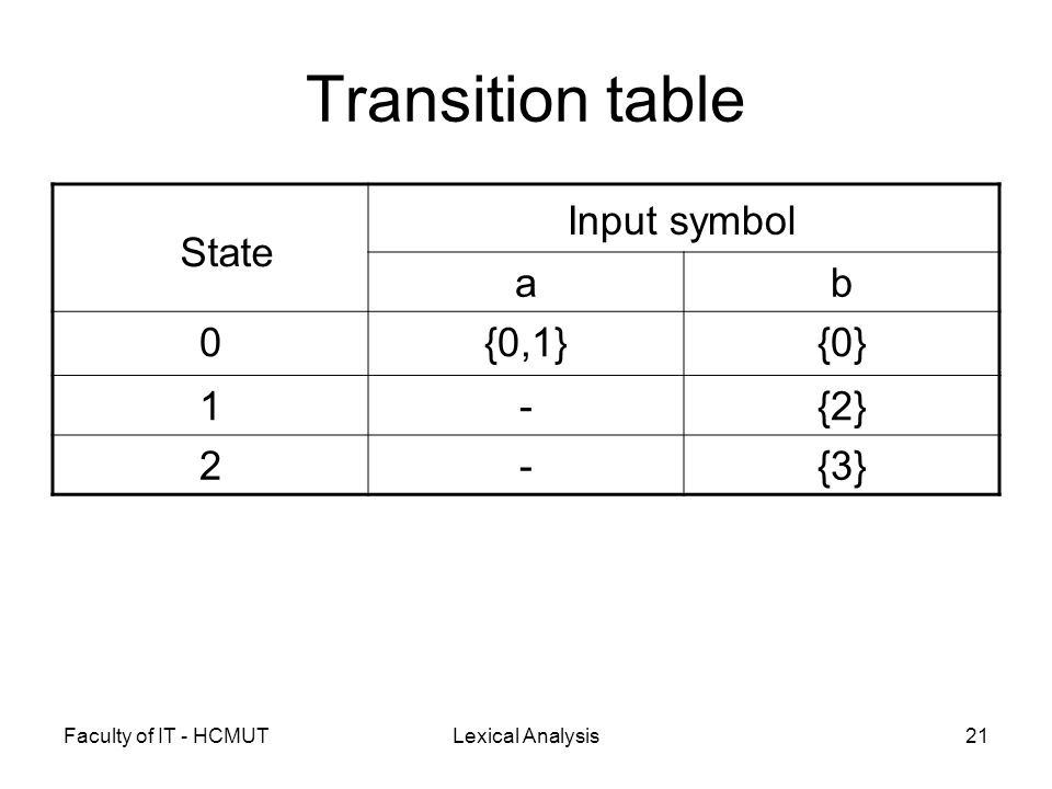 Faculty of IT - HCMUTLexical Analysis21 Transition table ab 0{0,1}{0} 1-{2} 2-{3} Input symbol State