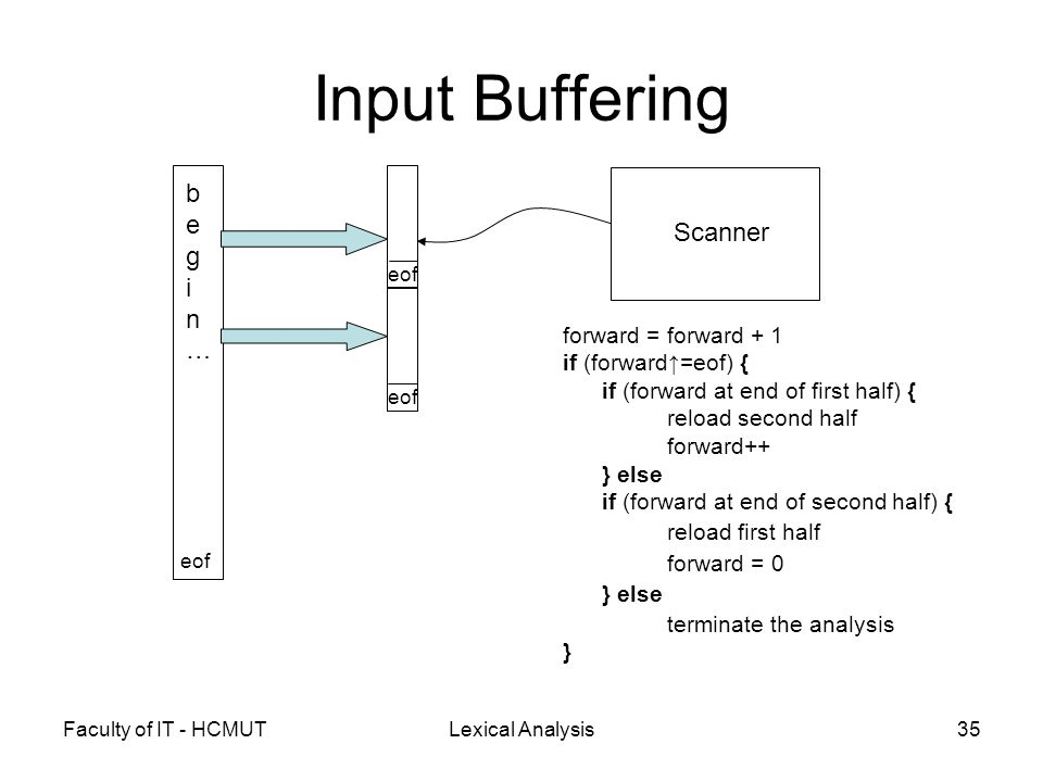 Faculty of IT - HCMUTLexical Analysis35 Input Buffering begin…begin… Scanner eof forward = forward + 1 if (forward↑=eof) { if (forward at end of first half) { reload second half forward++ } else if (forward at end of second half) { reload first half forward = 0 } else terminate the analysis }