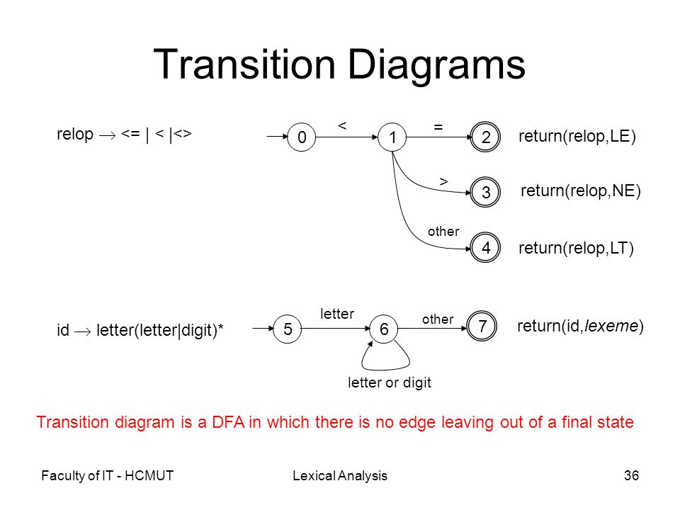Faculty of IT - HCMUTLexical Analysis36 Transition Diagrams relop  01 2 3 4 < = > other return(relop,LE) return(relop,NE) return(relop,LT) id  lette