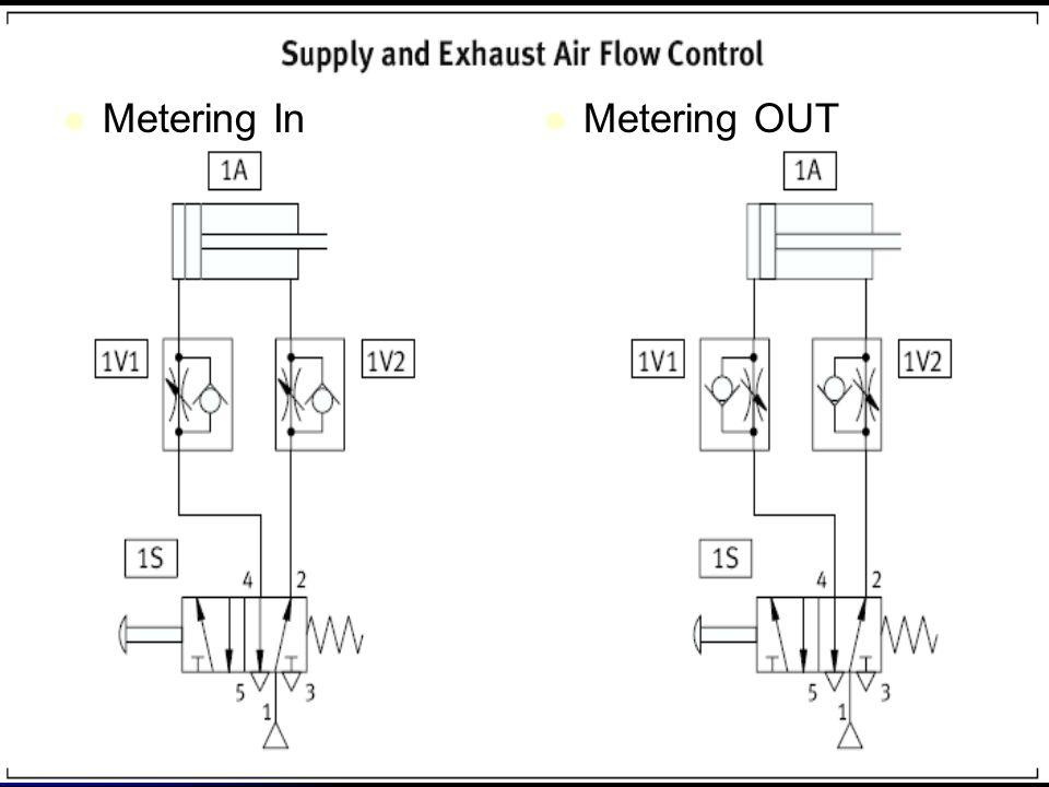 Metering In Metering In Metering OUT Metering OUT