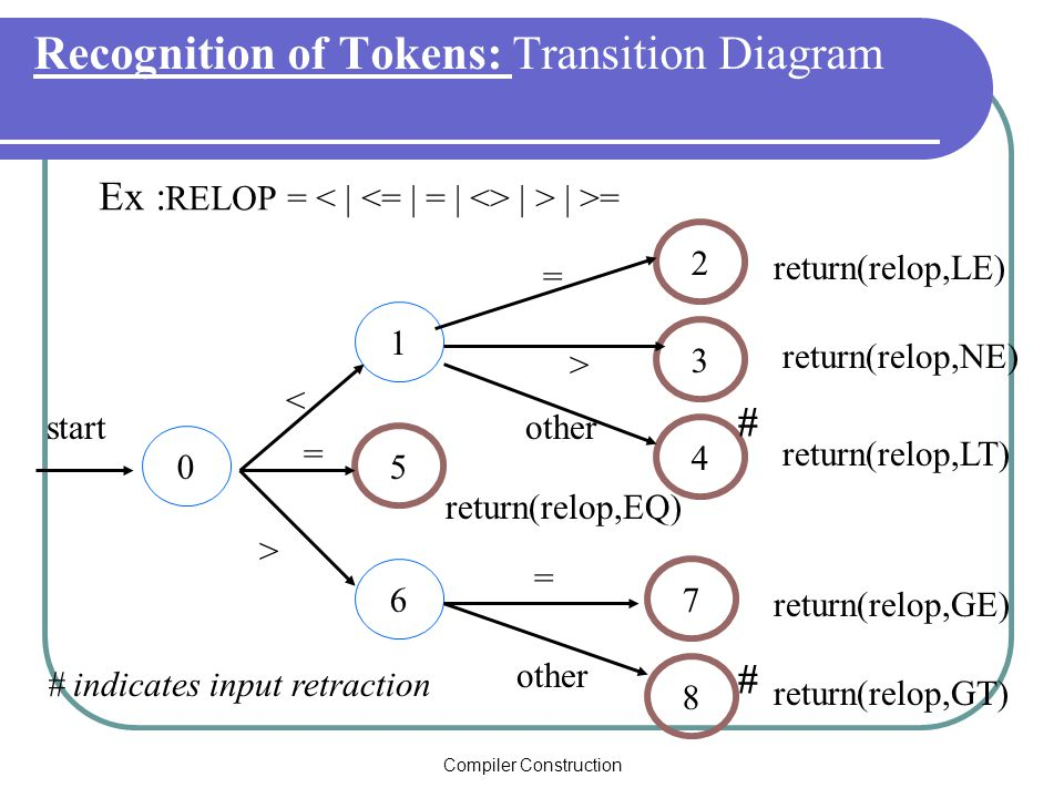 Compiler Construction Recognition of Tokens: Transition Diagram Ex : RELOP = | > | >= 0 1 5 6 2 3 4 7 8 start < = = = > > other return(relop,LE) return(relop,NE) return(relop,LT) return(relop,GE) return(relop,GT) return(relop,EQ) # # # indicates input retraction