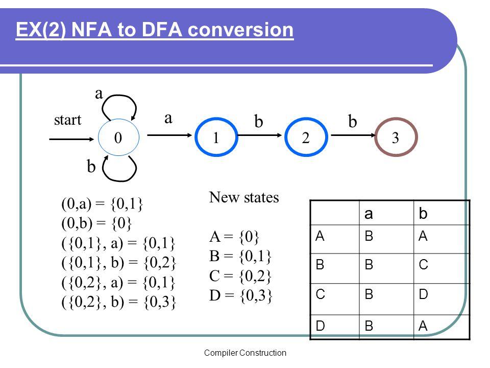 Compiler Construction EX(2) NFA to DFA conversion 0 13 start a 2 bb b a (0,a) = {0,1} (0,b) = {0} ({0,1}, a) = {0,1} ({0,1}, b) = {0,2} ({0,2}, a) = {0,1} ({0,2}, b) = {0,3} New states A = {0} B = {0,1} C = {0,2} D = {0,3} ab ABA BBC CBD DBA