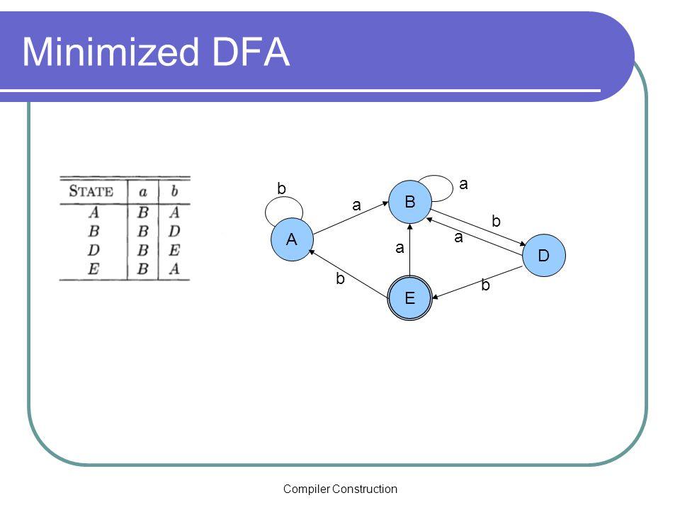 Compiler Construction Minimized DFA E D A b a B a b a b b a