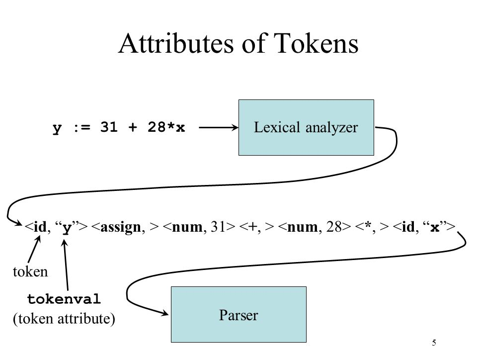 5 Attributes of Tokens Lexical analyzer y := 31 + 28*x Parser token tokenval (token attribute)