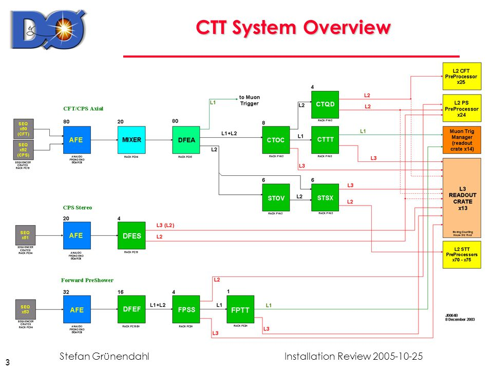 14 Installation Review 2005-10-25Stefan Grünendahl CTT Commissioning (requiring Beam) TASKWHODURATION L1: verify doublet firmware CTT And/Or rates are the same as before shutdown, using AOTmon CTT phys1-5 days L1: verify L1Muon outputs using L1Muon tools (e.g.
