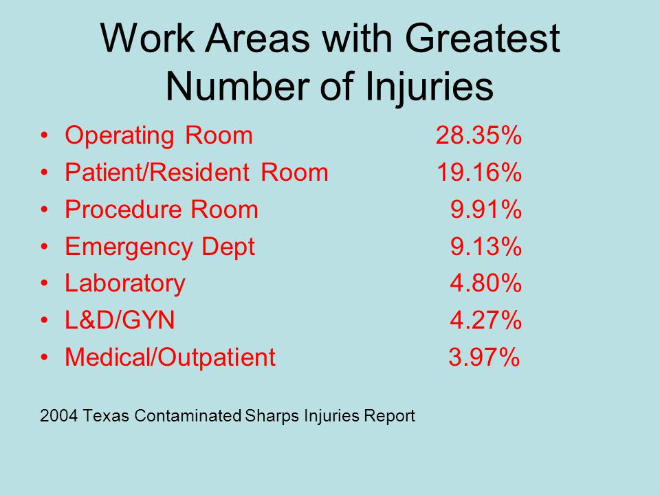 Work Areas with Greatest Number of Injuries Operating Room28.35% Patient/Resident Room19.16% Procedure Room 9.91% Emergency Dept 9.13% Laboratory 4.80% L&D/GYN 4.27% Medical/Outpatient 3.97% 2004 Texas Contaminated Sharps Injuries Report