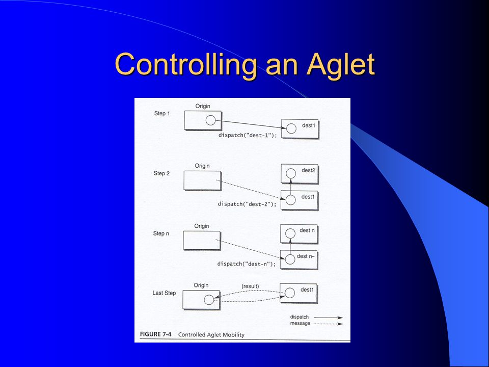 Controlling an Aglet