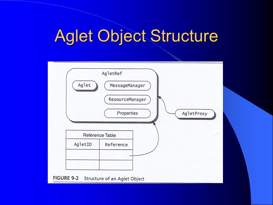Aglet Object Structure