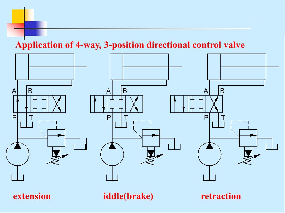 Application of 4-way, 3-position directional control valve extension iddle(brake) retraction