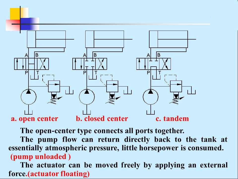 a. open center b. closed center c. tandem The open-center type connects all ports together. The pump flow can return directly back to the tank at esse