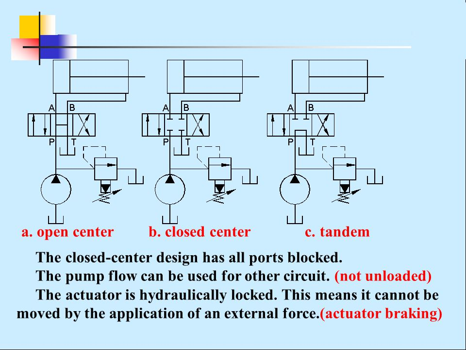 a. open center b. closed center c. tandem The closed-center design has all ports blocked. The pump flow can be used for other circuit. (not unloaded)