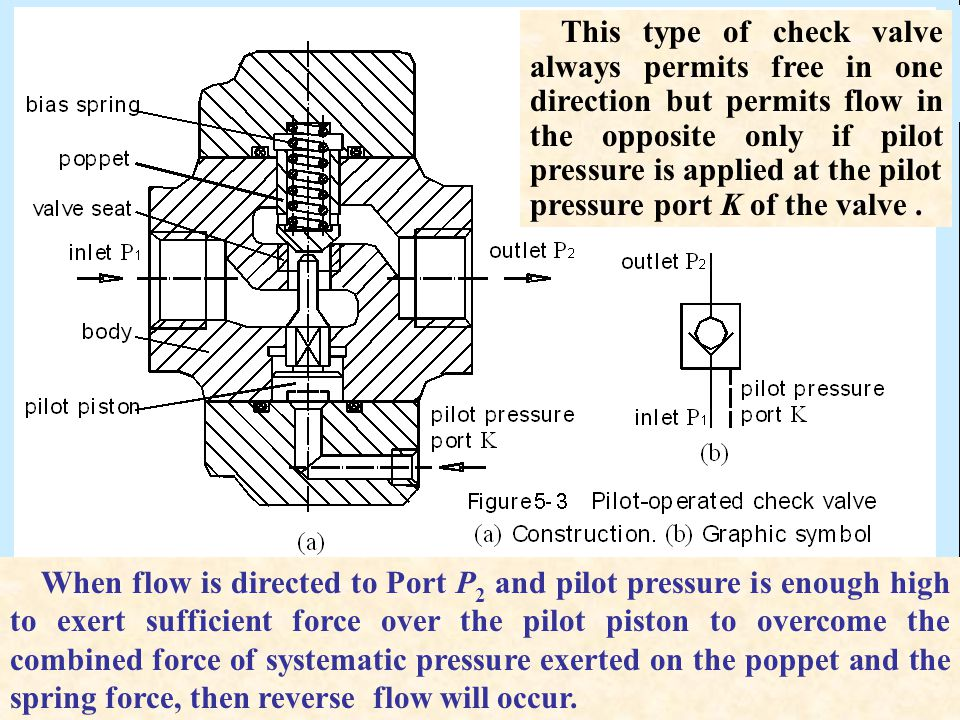 This type of check valve always permits free in one direction but permits flow in the opposite only if pilot pressure is applied at the pilot pressure
