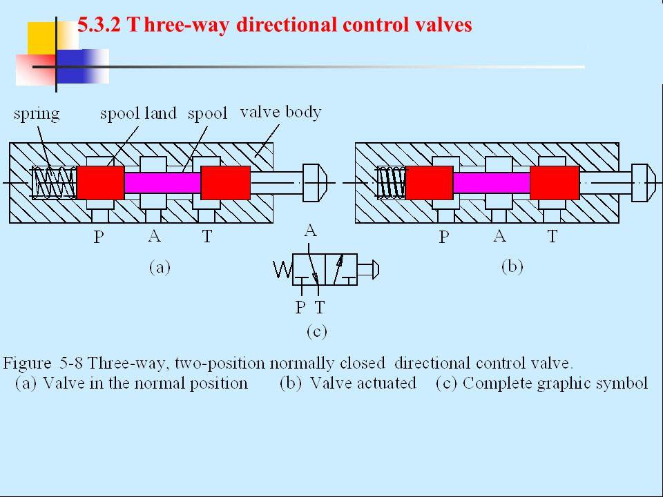 5.3.2 Three-way directional control valves