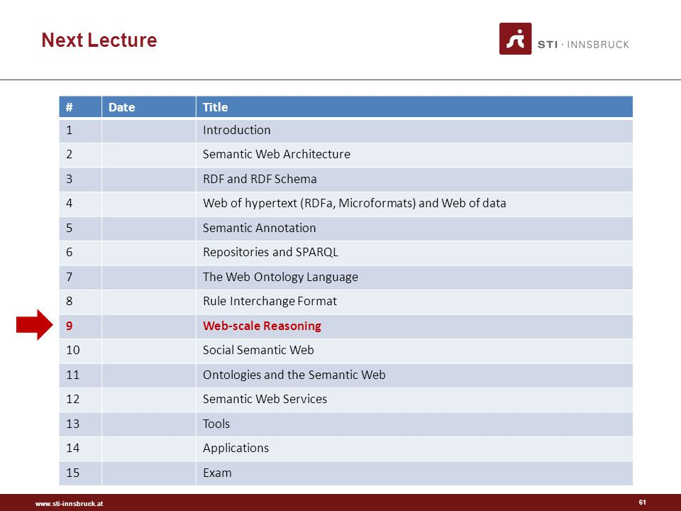 www.sti-innsbruck.at Next Lecture 61 #DateTitle 1Introduction 2Semantic Web Architecture 3RDF and RDF Schema 4Web of hypertext (RDFa, Microformats) and Web of data 5Semantic Annotation 6Repositories and SPARQL 7The Web Ontology Language 8Rule Interchange Format 9Web-scale Reasoning 10Social Semantic Web 11Ontologies and the Semantic Web 12Semantic Web Services 13Tools 14Applications 15Exam