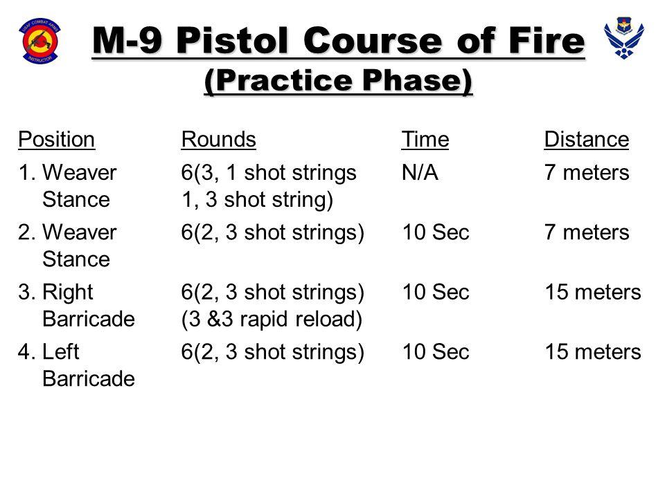 PositionRoundsTimeDistance 1. Weaver Stance 6(3, 1 shot strings 1, 3 shot string) N/A7 meters 2. Weaver Stance 6(2, 3 shot strings)10 Sec7 meters 3. R