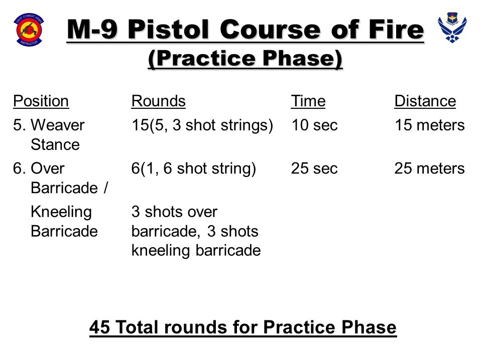 PositionRoundsTimeDistance 5. Weaver Stance 15(5, 3 shot strings)10 sec15 meters 6. Over Barricade / 6(1, 6 shot string)25 sec25 meters Kneeling Barri