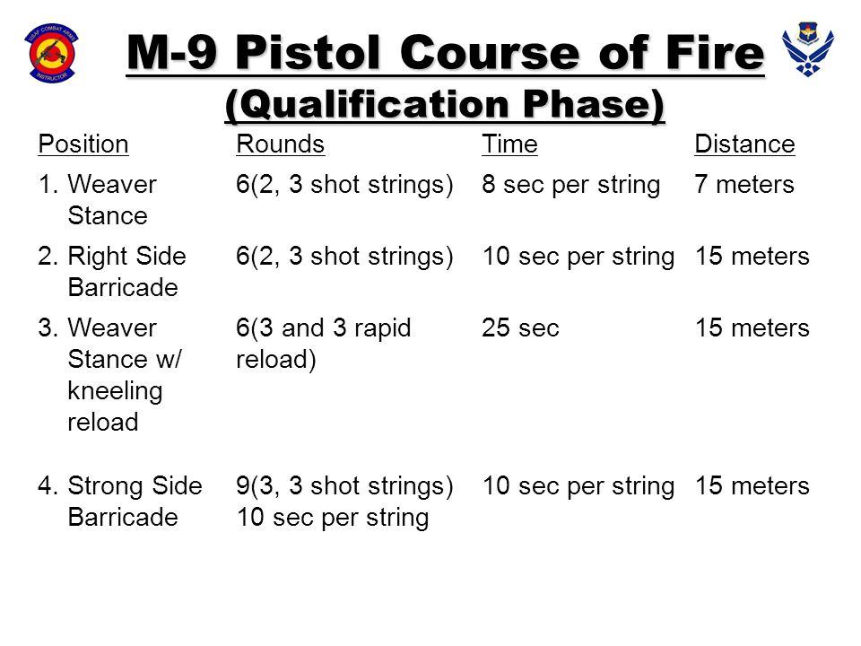 PositionRoundsTimeDistance 1. Weaver Stance 6(2, 3 shot strings)8 sec per string7 meters 2. Right Side Barricade 6(2, 3 shot strings)10 sec per string