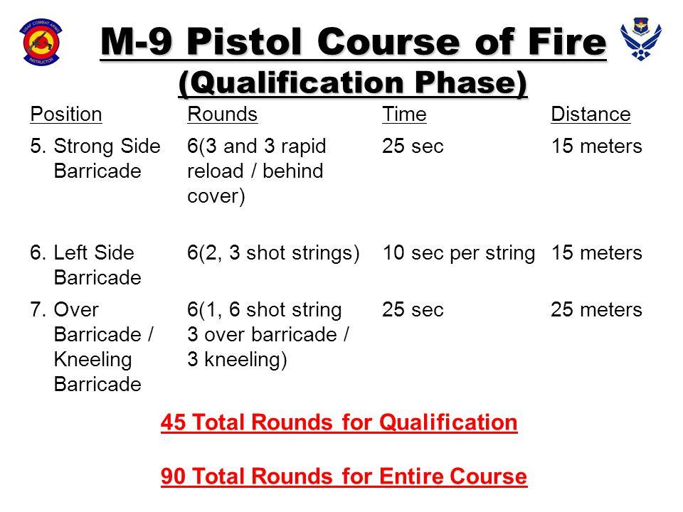 PositionRoundsTimeDistance 5. Strong Side Barricade 6(3 and 3 rapid reload / behind cover) 25 sec15 meters 6. Left Side Barricade 6(2, 3 shot strings)