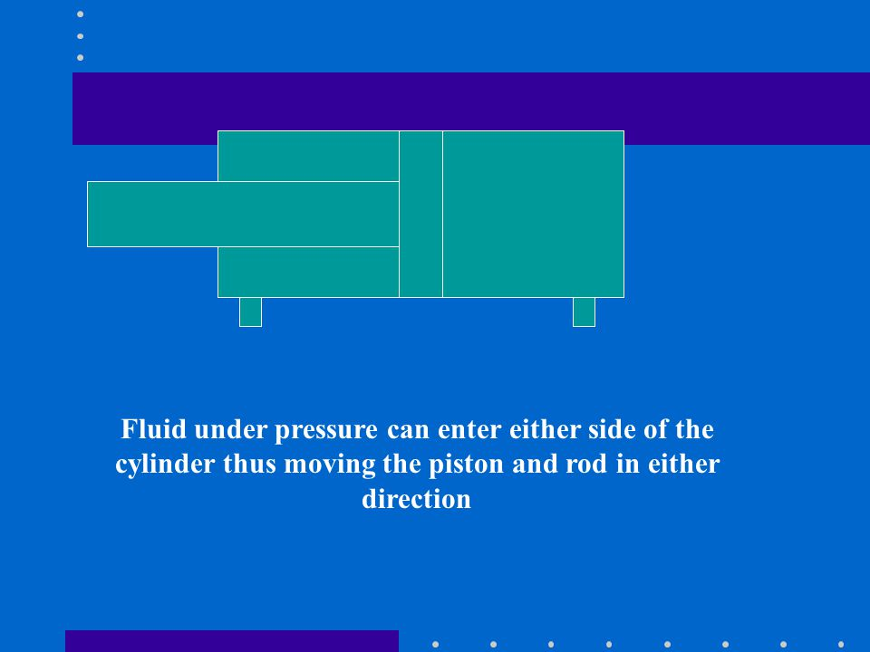 Fluid under pressure can enter either side of the cylinder thus moving the piston and rod in either direction