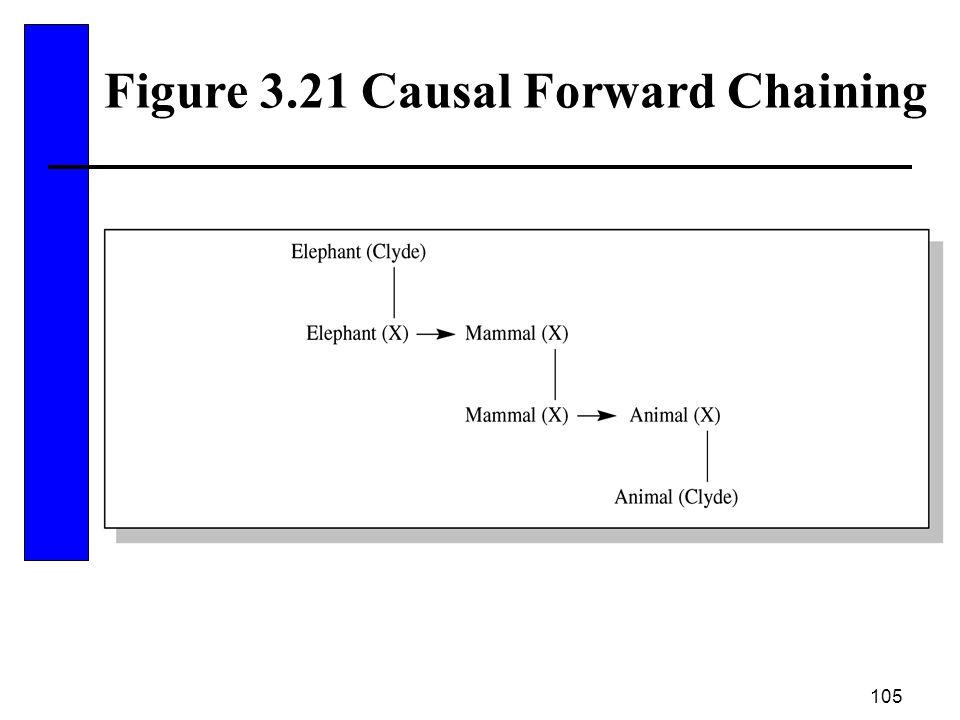 105 Figure 3.21 Causal Forward Chaining