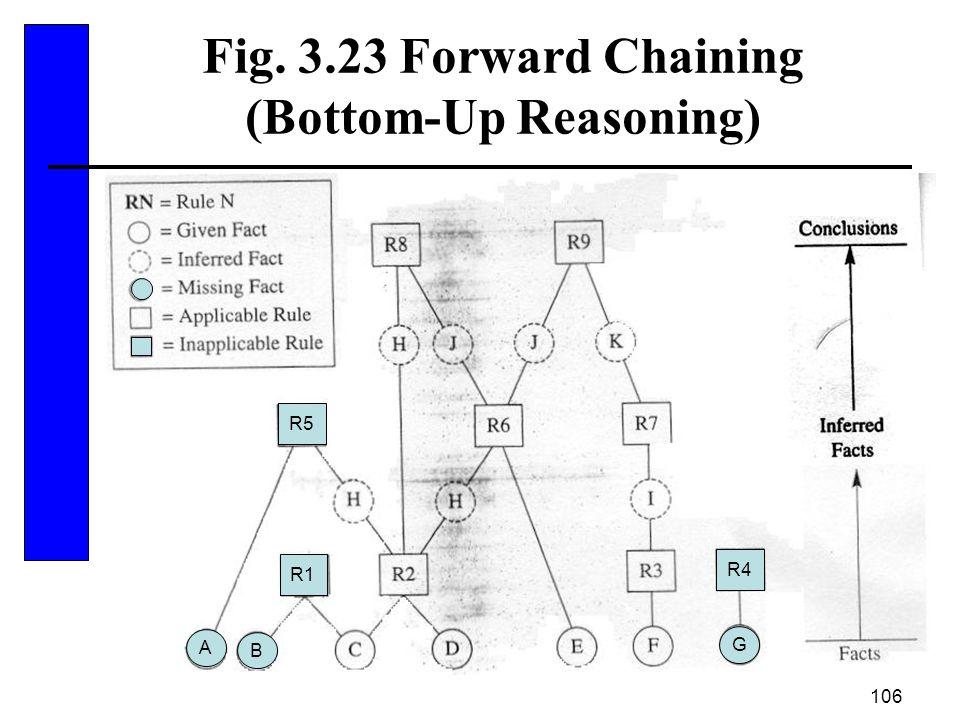 106 Fig. 3.23 Forward Chaining (Bottom-Up Reasoning) R4 R1 R5 A B G