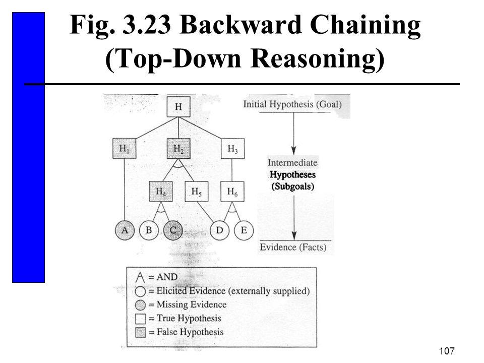 107 Fig. 3.23 Backward Chaining (Top-Down Reasoning)