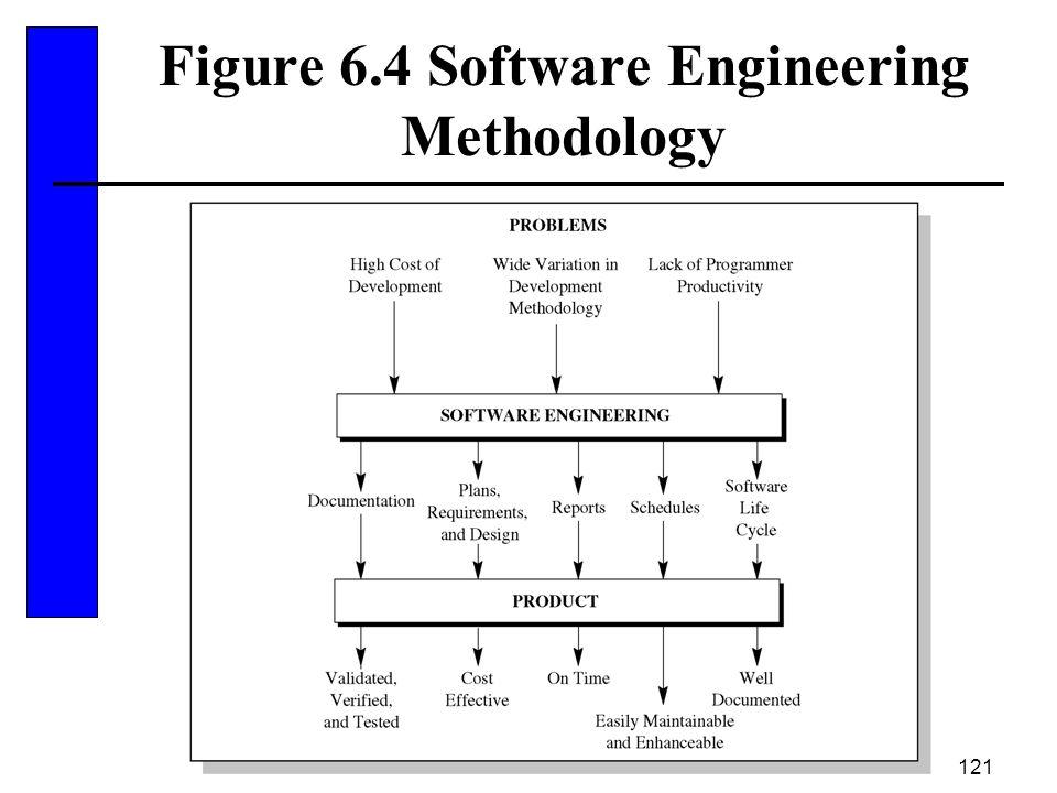 121 Figure 6.4 Software Engineering Methodology