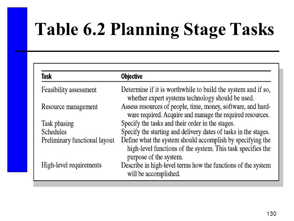 130 Table 6.2 Planning Stage Tasks