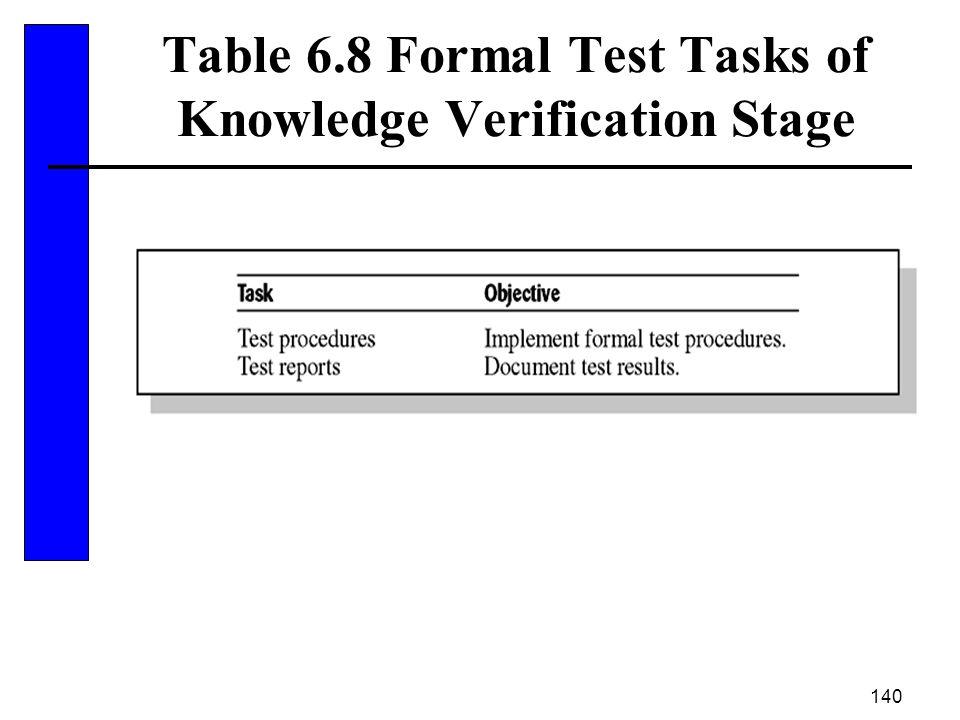 140 Table 6.8 Formal Test Tasks of Knowledge Verification Stage