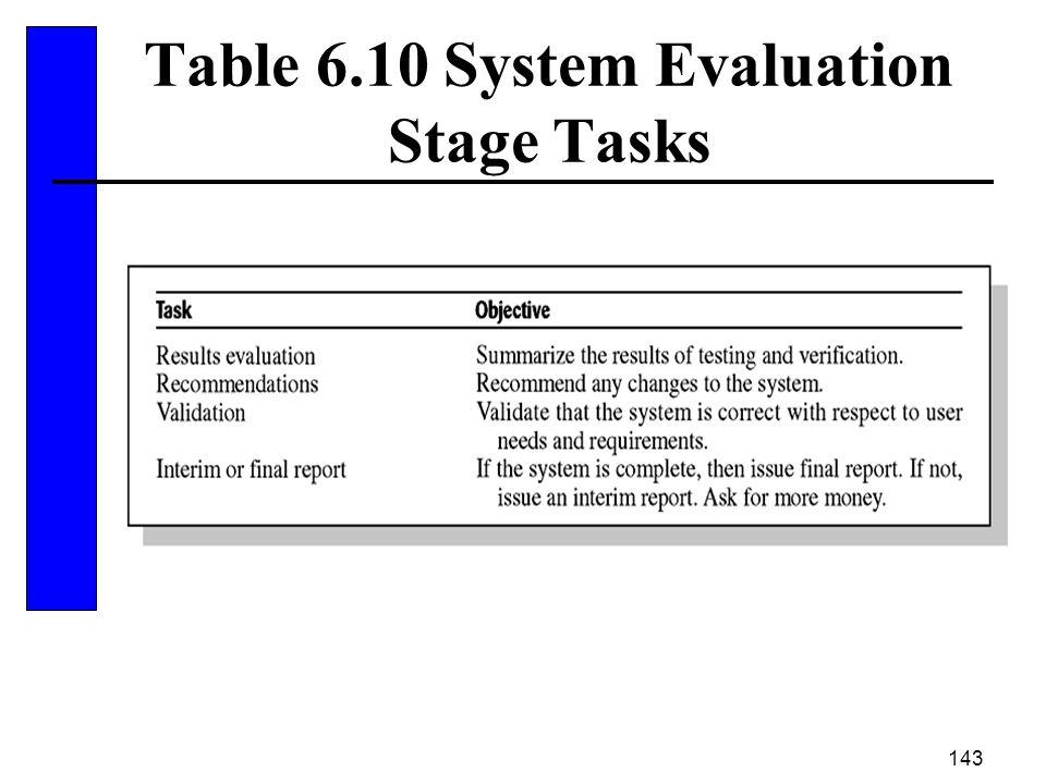 143 Table 6.10 System Evaluation Stage Tasks