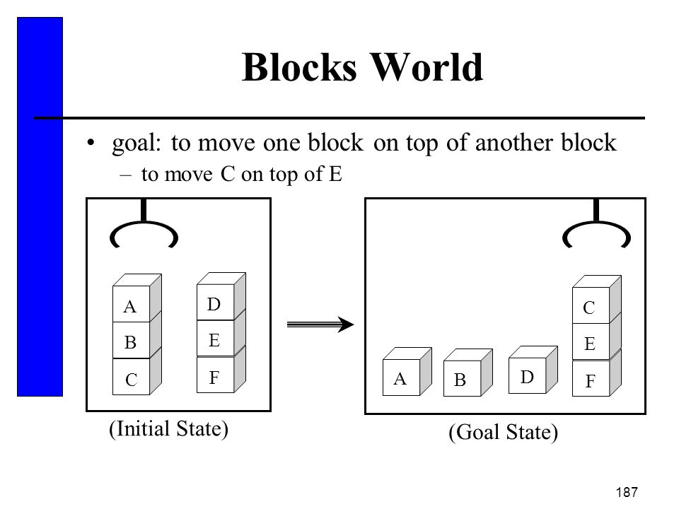 187 Blocks World goal: to move one block on top of another block –to move C on top of E A D B F E C C B A F E D (Initial State) (Goal State)