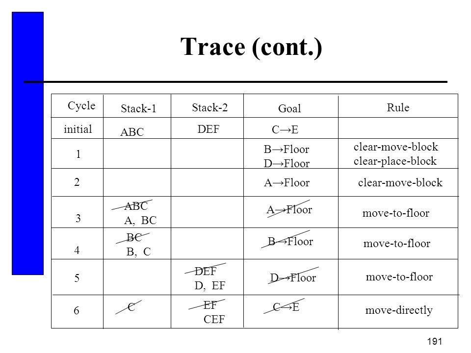 191 Trace (cont.) Cycle Stack-1 Stack-2 Goal Rule 1 ABC DEF C→E B→Floor D→Floor clear-move-block clear-place-block 2 ABC A, BC A→Floor move-to-floor D