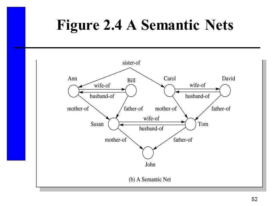 52 Figure 2.4 A Semantic Nets