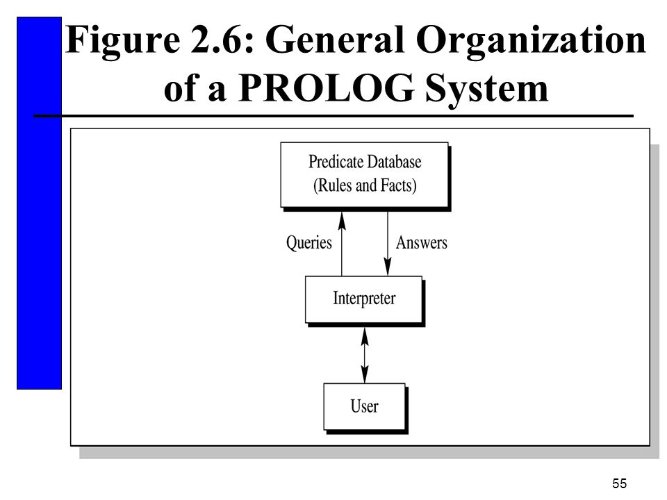 55 Figure 2.6: General Organization of a PROLOG System