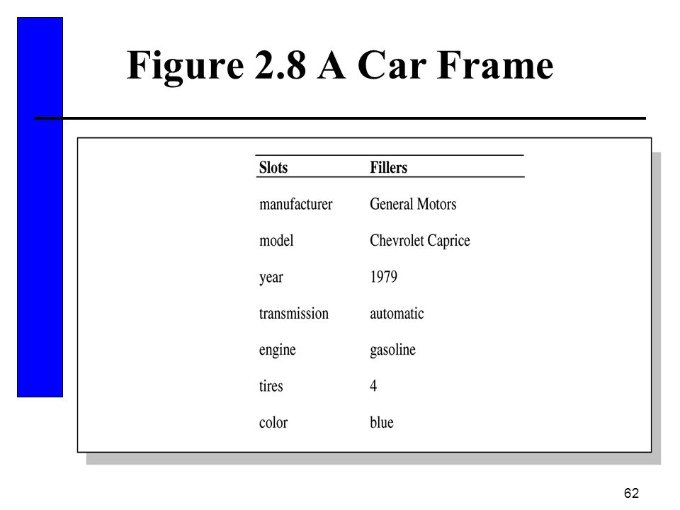 62 Figure 2.8 A Car Frame
