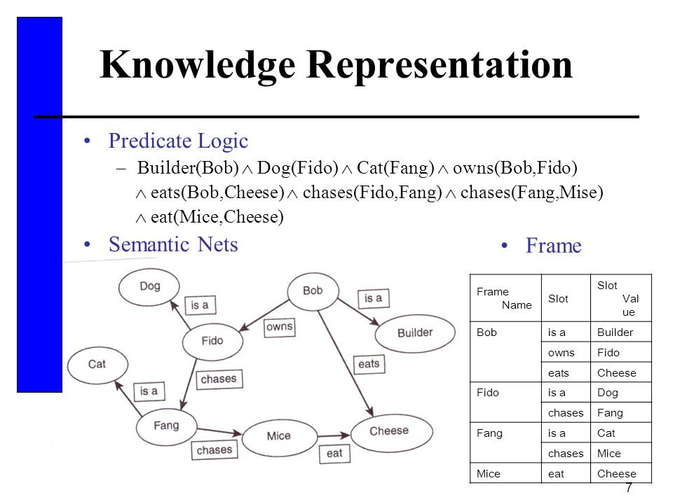 68 Summary We have discussed: –Elements of knowledge –Knowledge representation –Some methods of representing knowledge Different problems require different tools.