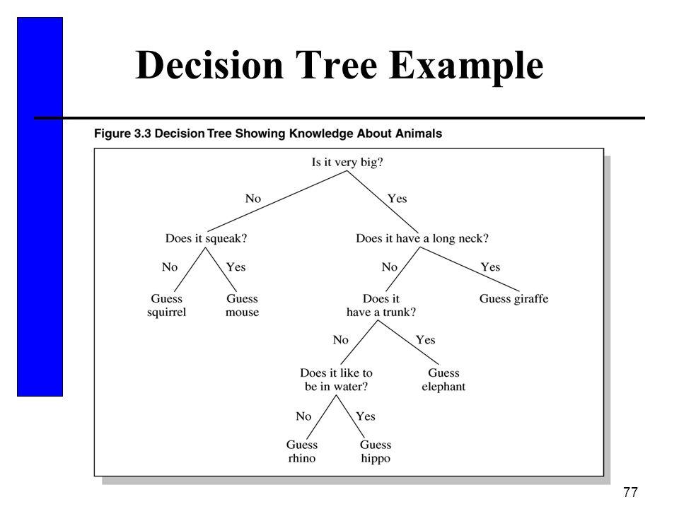77 Decision Tree Example
