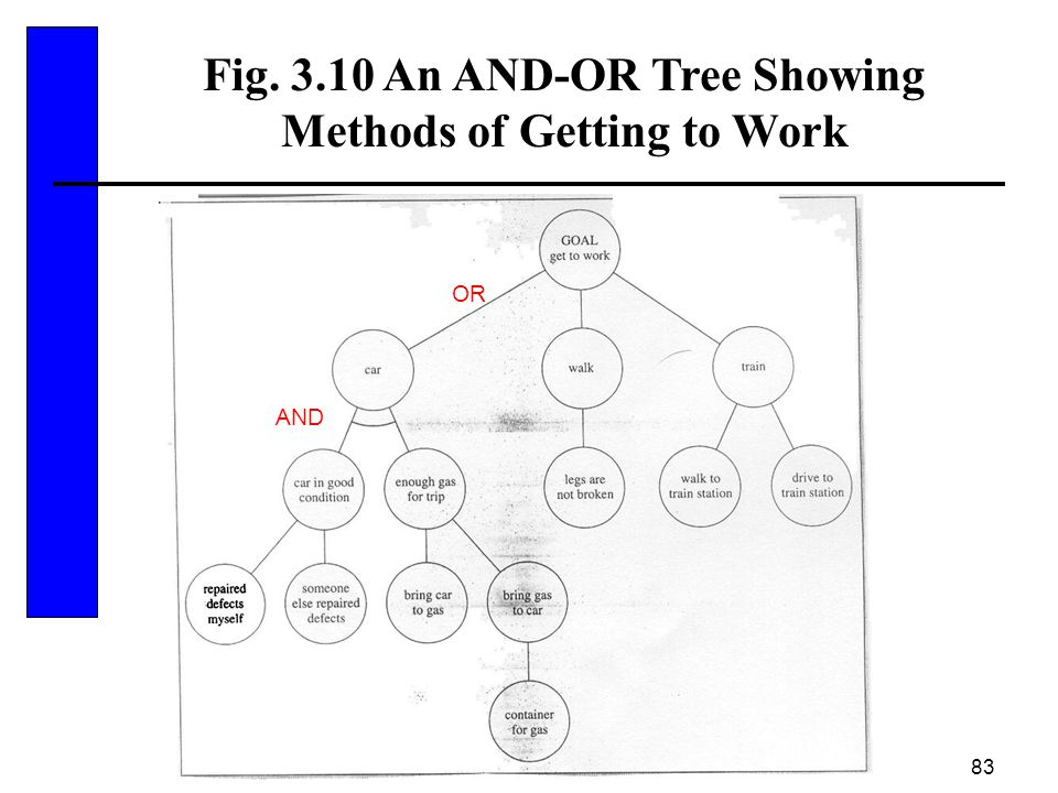 83 Fig. 3.10 An AND-OR Tree Showing Methods of Getting to Work AND OR