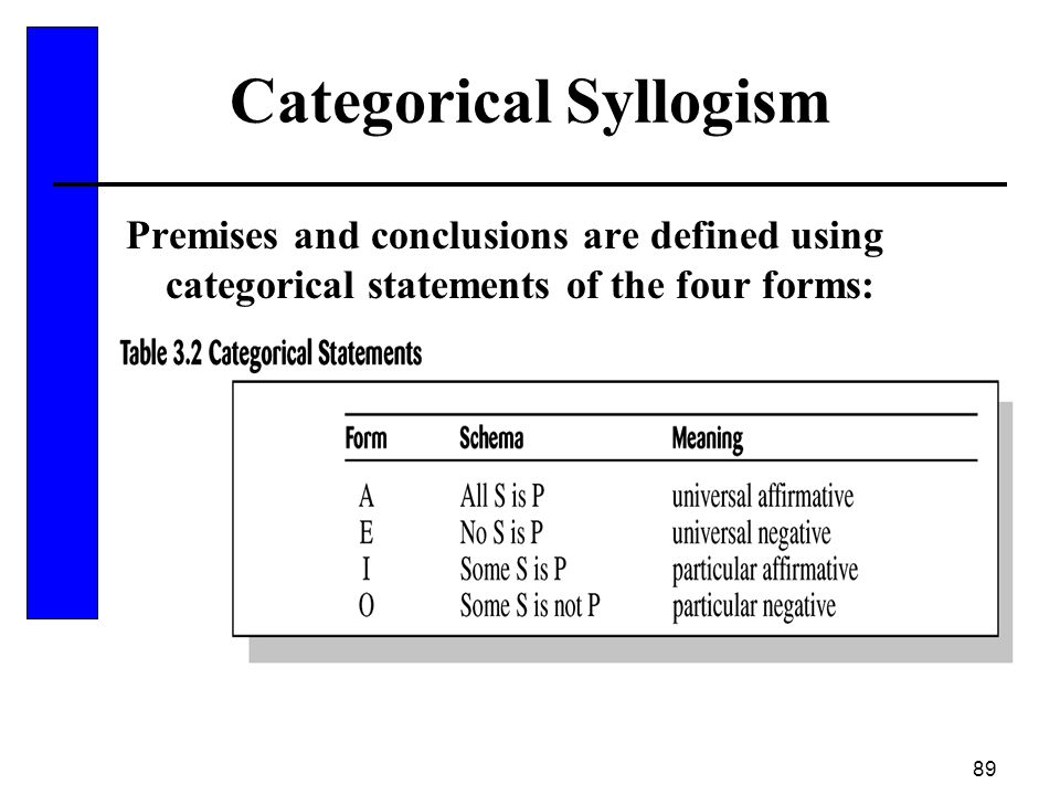 89 Categorical Syllogism Premises and conclusions are defined using categorical statements of the four forms: