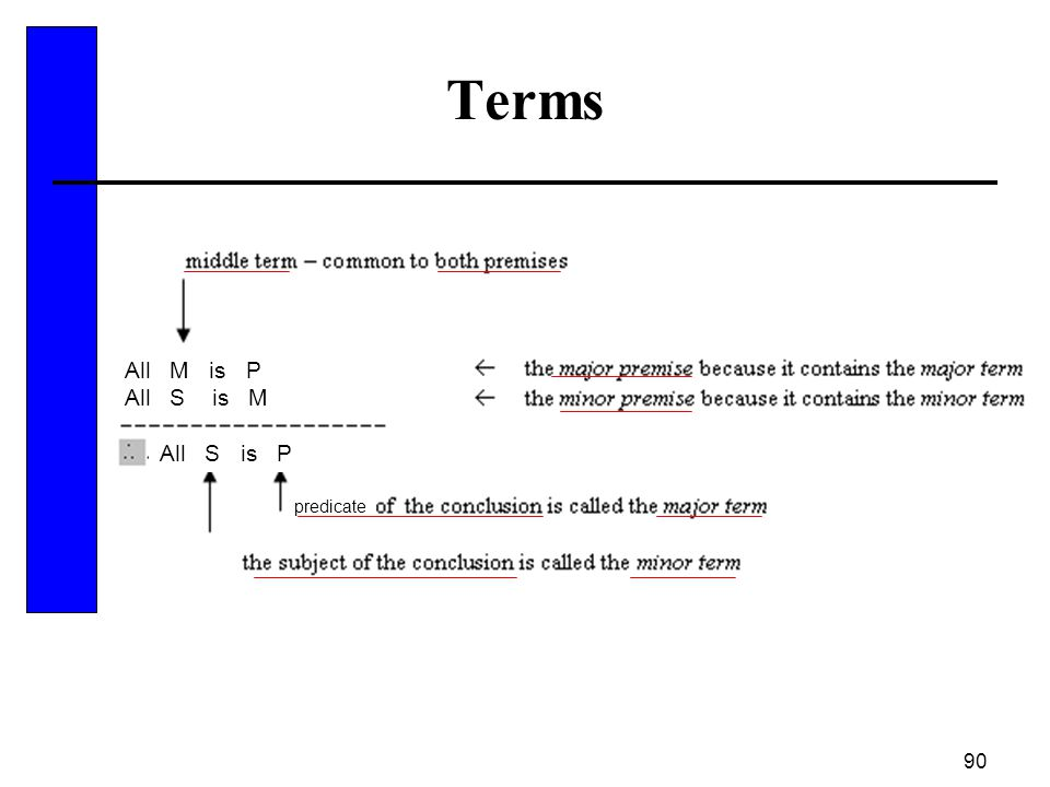 90 Terms predicate All M is P All S is M All S is P