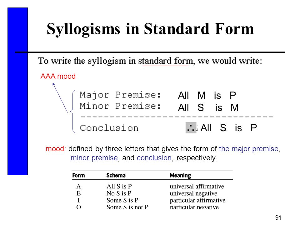 91 Syllogisms in Standard Form All M is P All S is M All S is P mood: defined by three letters that gives the form of the major premise, minor premise