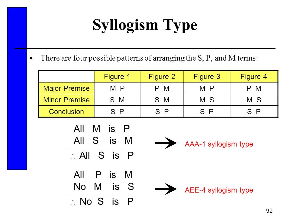 92 Syllogism Type There are four possible patterns of arranging the S, P, and M terms: Figure 1Figure 2Figure 3Figure 4 Major PremiseM PP MM PP M Mino