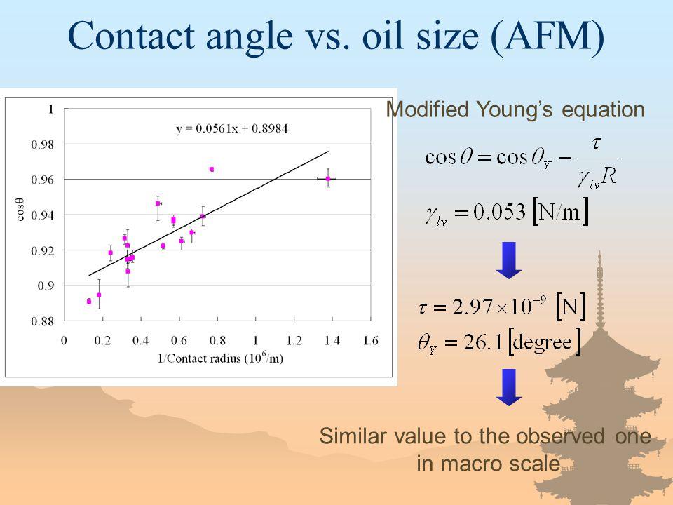Contact angle vs.