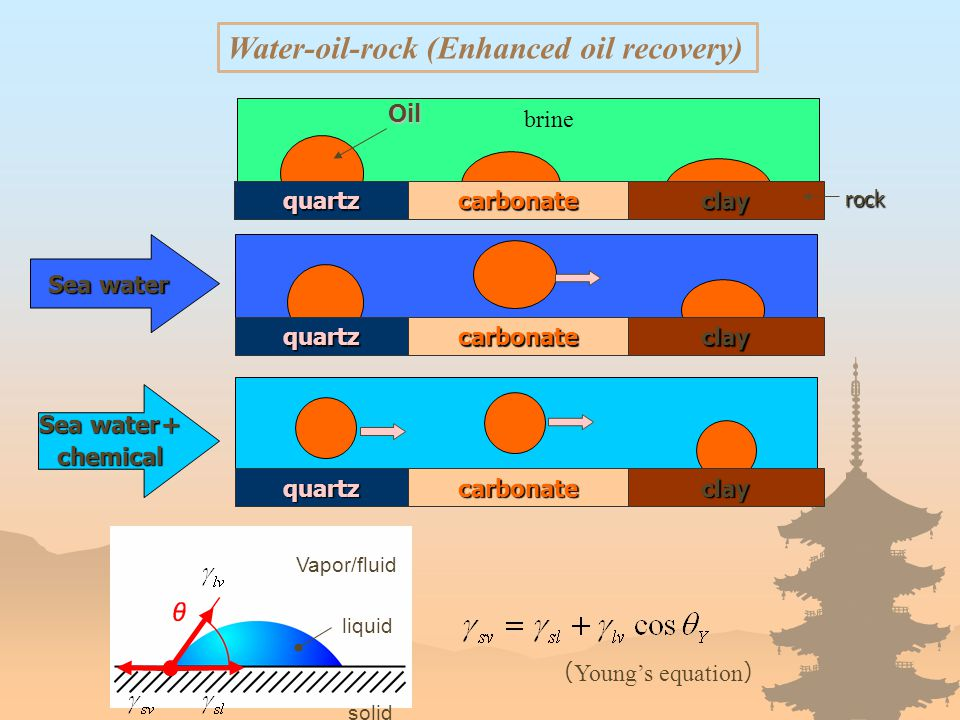 quartzcarbonateclay rock Oil quartzcarbonateclay Sea water quartzcarbonate Sea water + chemical brine Water-oil-rock (Enhanced oil recovery) Vapor/fluid solid liquid ( Young's equation ) clay