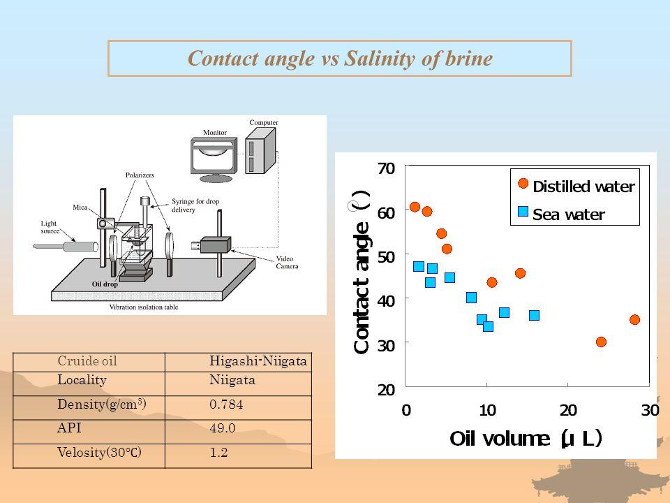 Contact angle vs Salinity of brine Cruide oil Higashi-Niigata LocalityNiigata Density(g/cm 3 )0.784 API49.0 Velosity(30 ℃ ) 1.2