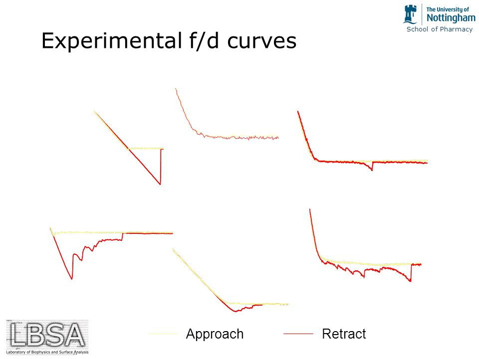 School of Pharmacy Experimental f/d curves ApproachRetract