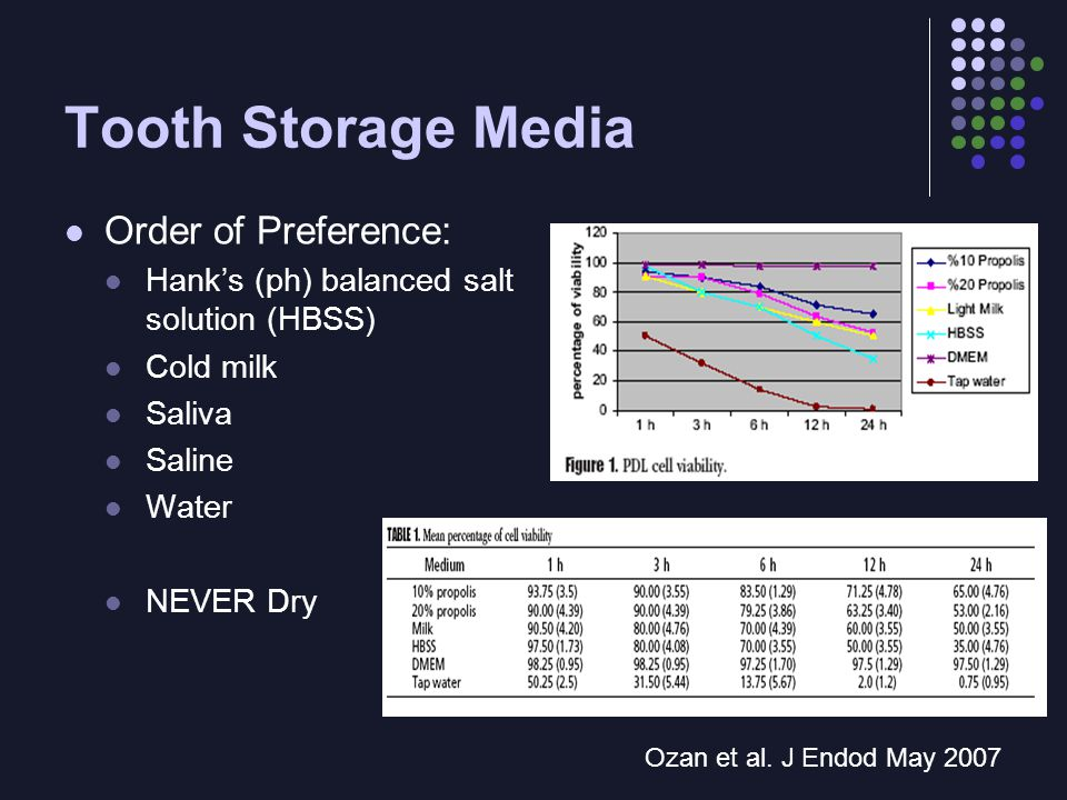 Tooth Storage Media Order of Preference: Hank's (ph) balanced salt solution (HBSS) Cold milk Saliva Saline Water NEVER Dry Ozan et al.