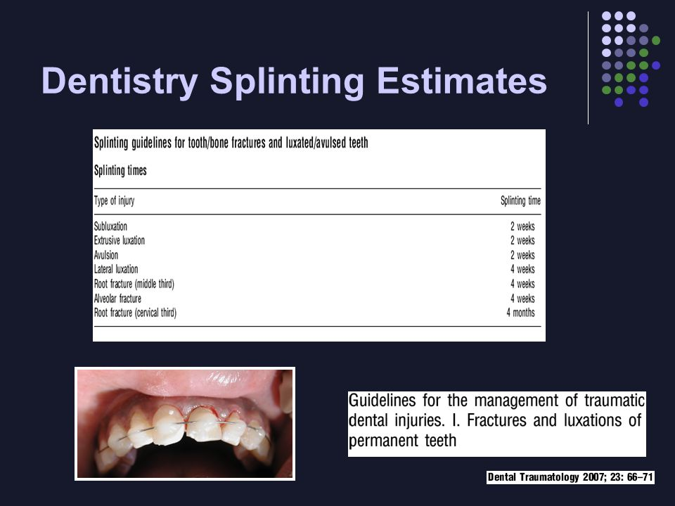 Dentistry Splinting Estimates