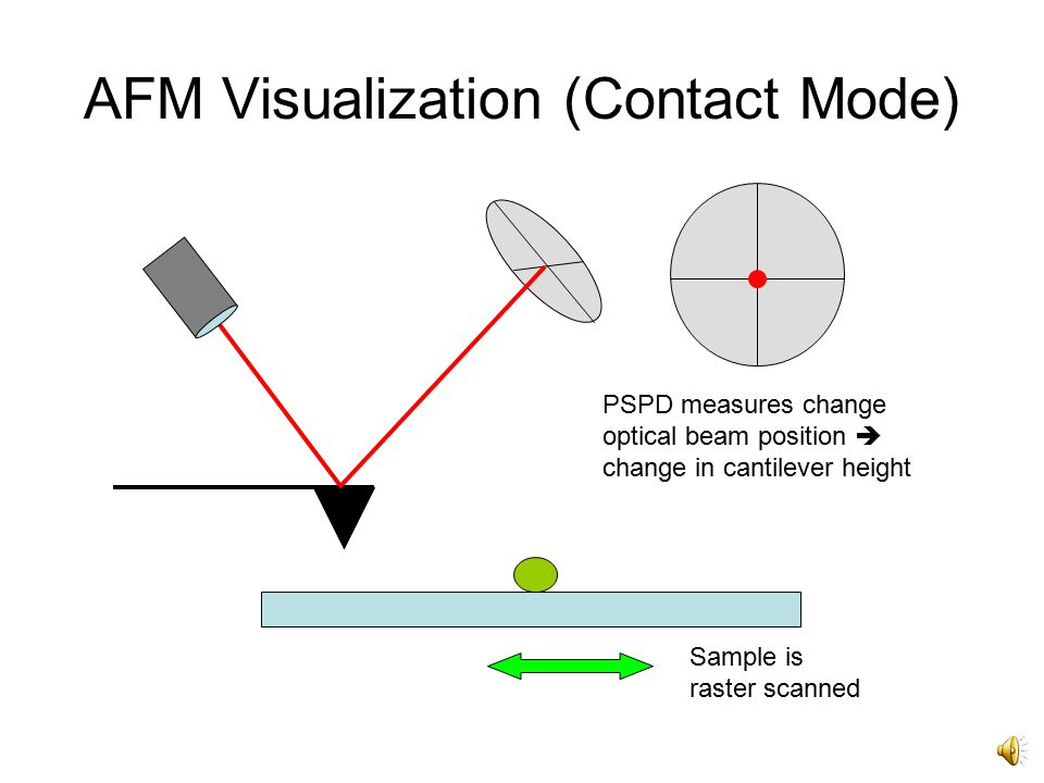 Changes of the surface properties along the scan line Changes of interaction forces between the probe tip and sample surface Deflection of the cantilever Change of oscillation amplitude and phase of the cantilever Change in laser position on PSPD Laser beam position oscillates on the PSPD Electronic signal to control and recording electronics Signal processing to form image AFM Measurement Contact ModeNon-Contact Mode